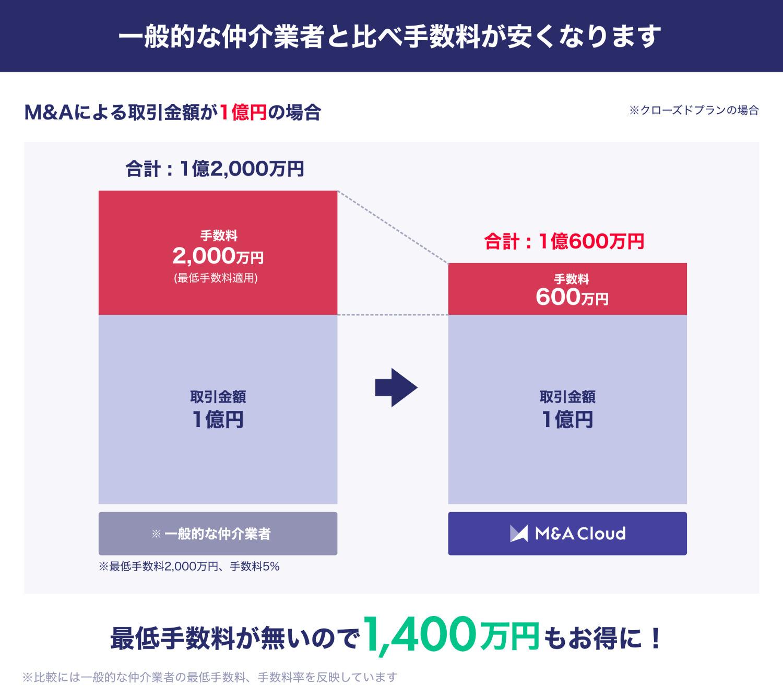 一般的な仲介業者と比べ手数料が安くなります。最低手数料がないので1,400万円もお得に!