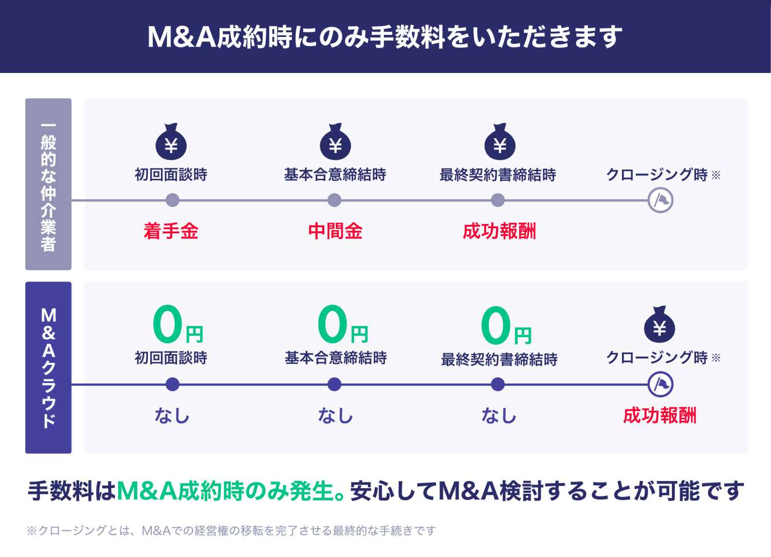 M&A成約時にのみ手数料をいただきます。安心してM&A検討することが可能です。